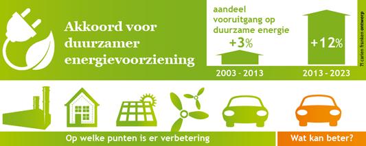 Akkoord duurzame energie - infographic door Carien Franken